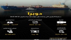 شركة النفط الخاضعة لسيطرة الحوثيين في صنعاء تعلن عن وصول سفينة محملة بمادة البنزين